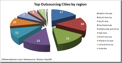 tholons top 100 outsourcing cities by region thumb 3 Polish cities on Tholons Top 100 Outsourcing Cities list