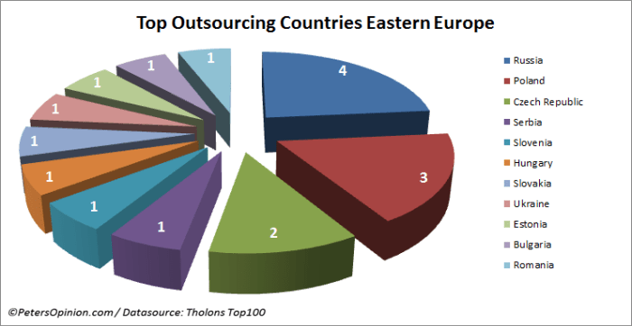 thesis for outsourcing jobs to foreign countries
