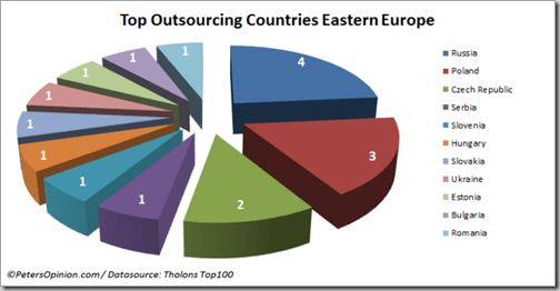tholons top 100 top outsourcing countries eastern europe thumb 3 Polish cities on Tholons Top 100 Outsourcing Cities list