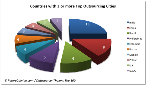 outsourcing in india Disadvantages of indian outsourcing we provide this article for the indian developers and development companies that call and email us persistently and australian companies that are considering outsourcing to india.